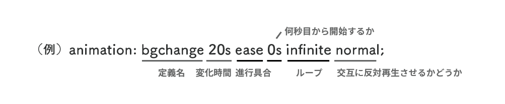 CSSアニメーションの指定方法1